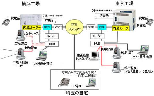 Webカメラによる生産管理システムイメージ イメージ
