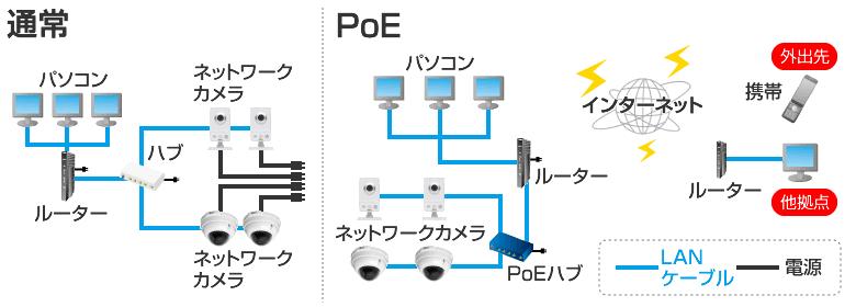 ネットワークカメラシステムの詳細