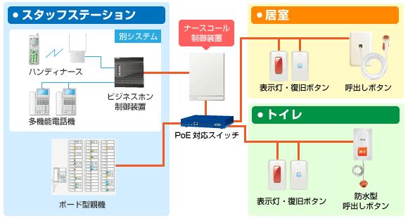 ナースコール制御システム