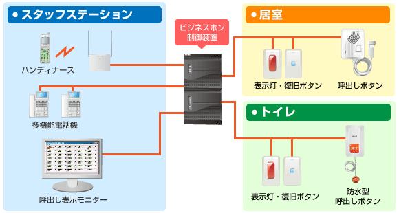 ビジネスホン制御システム