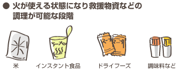 備蓄用食糧品