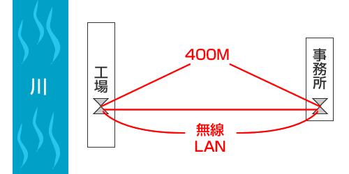 400mほど離れた事務所と工場内の事務所間で「長距離無線LAN」の敷設をした事例