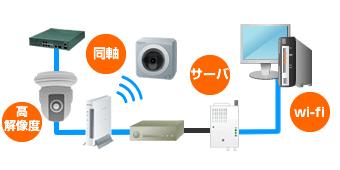 ネットワークカメラシステムに関連する設備図