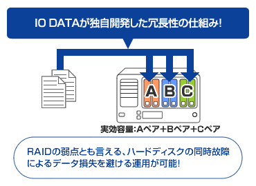 IO DATAが独自開発した冗長性の仕組み!RAIDの弱点とも言える、ハードディスクの同時故障によるデータ損失を避ける運用が可能!