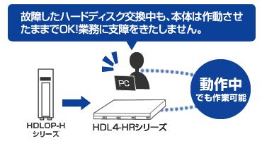 故障したハードディスク交換中も、本体は作動させたままでOK!業務に支障をきたしません。