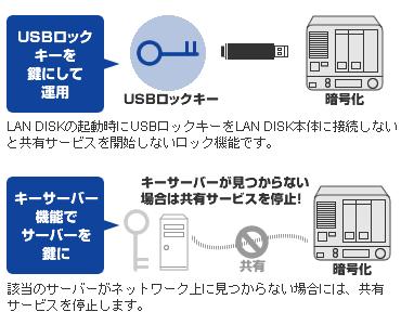 USBロックキーを鍵にして運用したり、キーサーバー機能でサーバーを鍵にしたりできます。