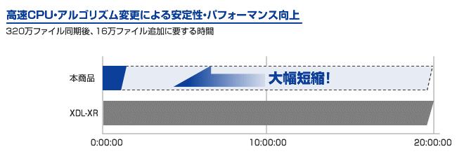 高速CPU・アルゴリズム変更による安定性・パフォーマンス向上。