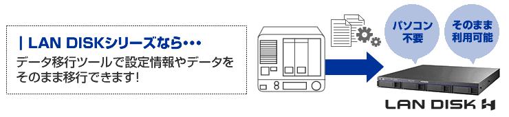 LAN DISKシリーズならデータ移行、ツールで設定情報・データを移行