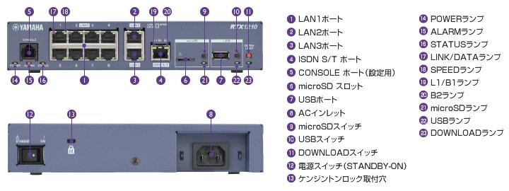 RTX1210のLANのポート、microSDなどのスロット、USBスイッチ、電源スイッチ、POWERランプなど姿図。