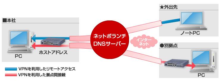 ネットボランチDNSサービスの仕組み・イメージ