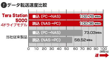 TeraStation50004ドライブモデル、データ転送速度比較表