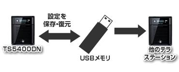 USBメモリで設定のバックアップや復元が可能