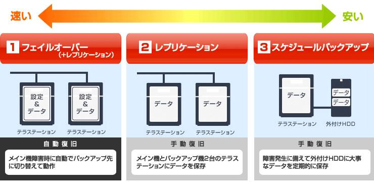 フェイルオーバー、レプリケーション、スケジュールバックアップの3つのバックアップ方法