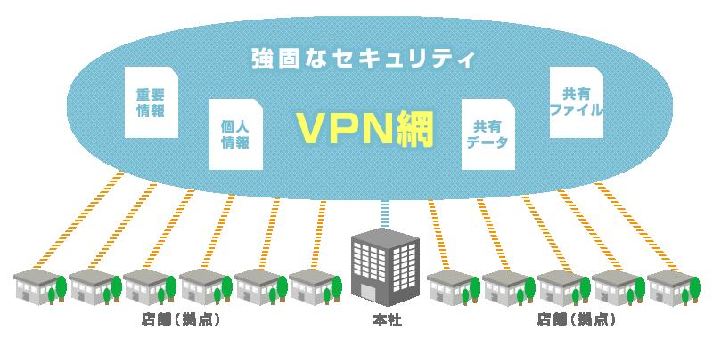 VPN 導入事例 イメージ