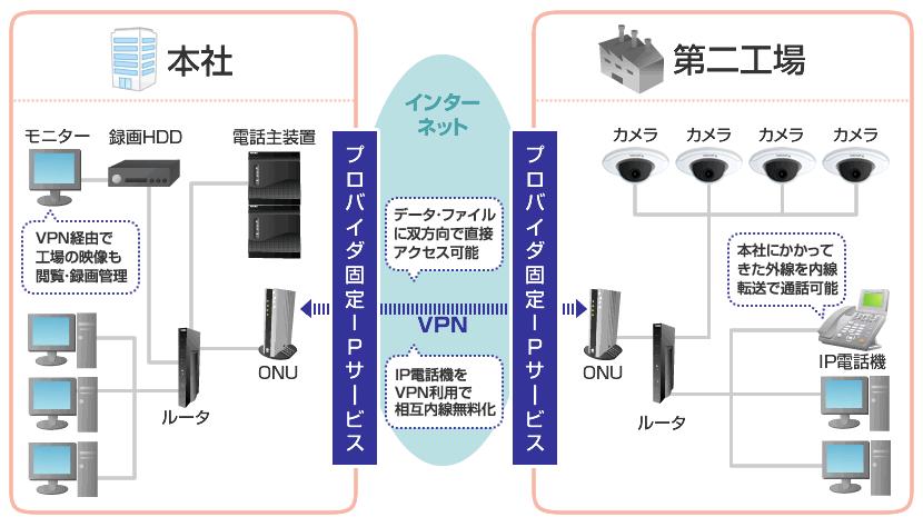 VPNをフル活用して、距離の離れた本社と工場の電話ネットワークを構築した事例