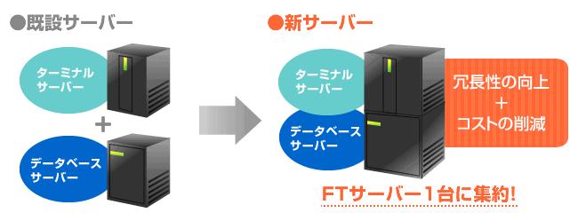 いかなる状況下でもシステムを停止することなく、稼動させることのできるサーバーの事例