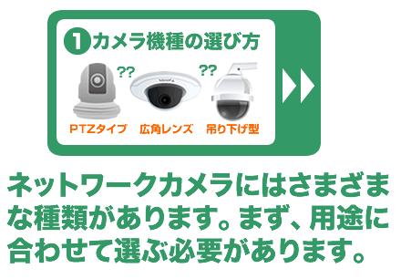 ネットワークカメラにはさまざまな種類があります。まず、用途にあわせて選ぶ必要があります。