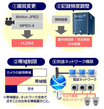 ネットワークカメラの画質変更、記録頻度調整、帯域制限、別途ネットワーク構築など
