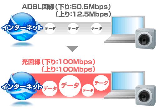 ADSL回線なら(下り:50.5Mbps / 上り:12.5Mbps)で、光回線(下り:100Mbps / 上り:100Mbps)の速度で通信可能です。