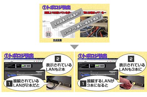 接続されている端末の情報を表示。トポロジ検出。