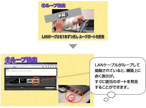 LANケーブルのループ接続を検知して表示。ループ検出。