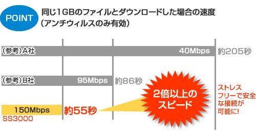 同じ1GBのファイルとダウンロードした場合の速度(アンチウィルスのみ有効)で2倍以上のスピード!ストレスフリーで安全なネット接続が可能に!