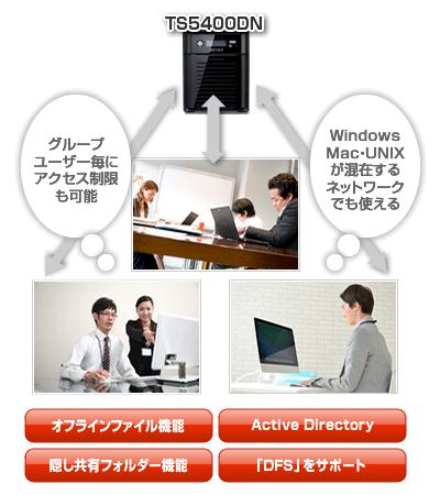 Active Directory、DFSサポート、隠し共有フォルダー機能、オフラインファイル機能など