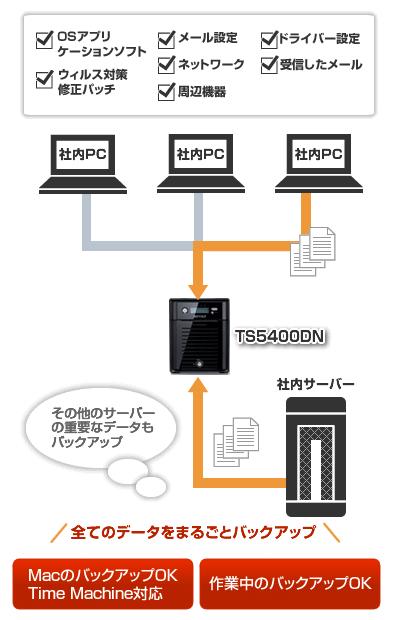 OSアプリケーションソフト、ウィルス対策修正パッチ、メール設定、ネットワーク、周辺機器、ドライバー設定、受信したメールなど全てのデータをまるごとバックアップ。