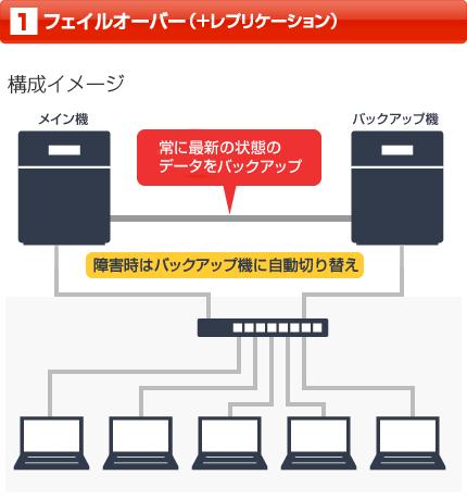 フェイルオーバー+レプリケーションの説明図