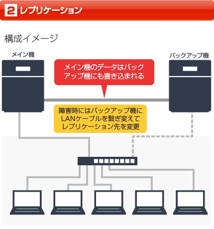 レプリケーションの説明図