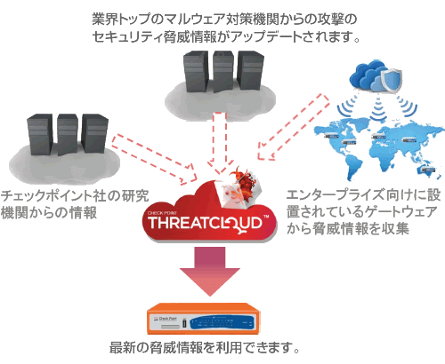 UTM CheckPoint620 ThreatCloudの仕組み
