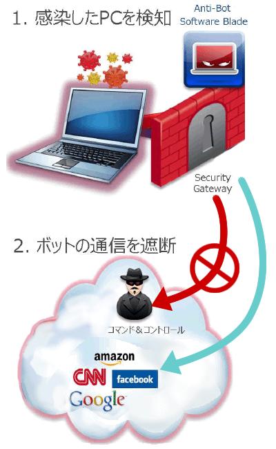 アンチボットセキュリティ機能のイメージ