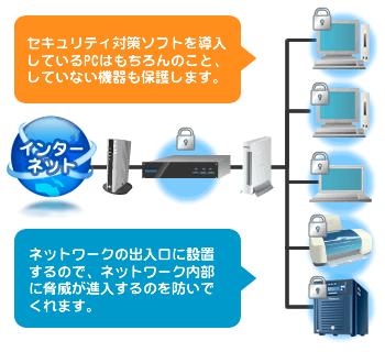 UTMを導入すれば、セキュリティ対策ソフトを導入しているPCはもちろんのこと、ネットワーク出入口から保護されるので脅威が社内に入るのを防いでくれます。
