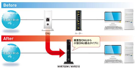 NVR510は小型ONU対応
