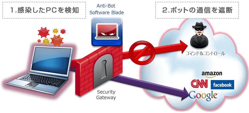 Checkpointアンチボット機能のイメージ図