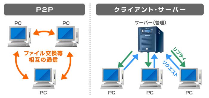 P2Pとクライアント・サーバーの違いのイメージ