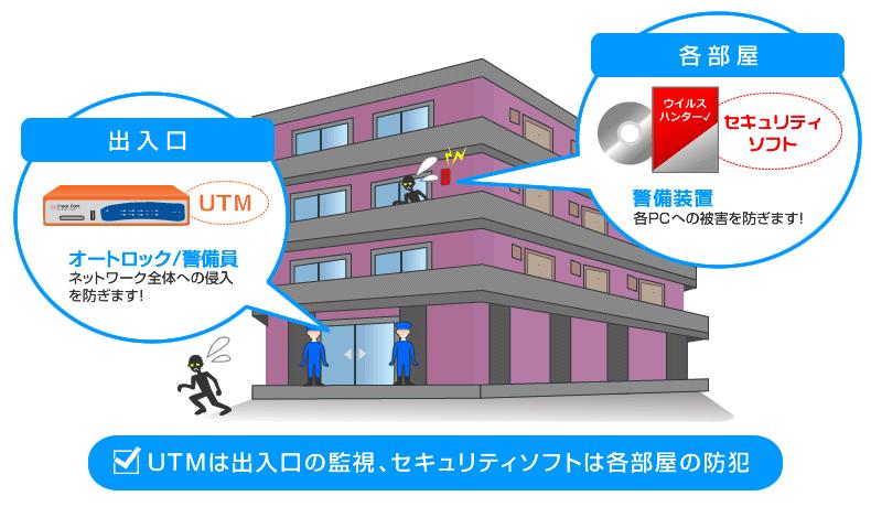 UTMは出入口の監視、セキュリティソフトは各部屋の防犯