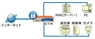 UTMで様々なネットーク機器を保護