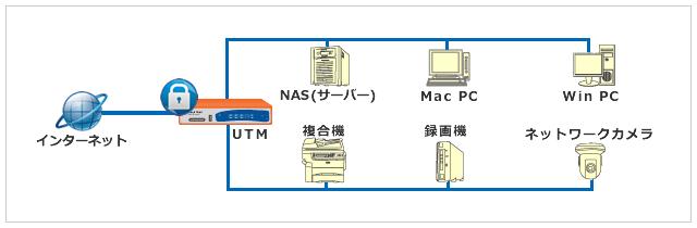 UTMは、OSや機器を選ばず一括セキュリティ対策が可能