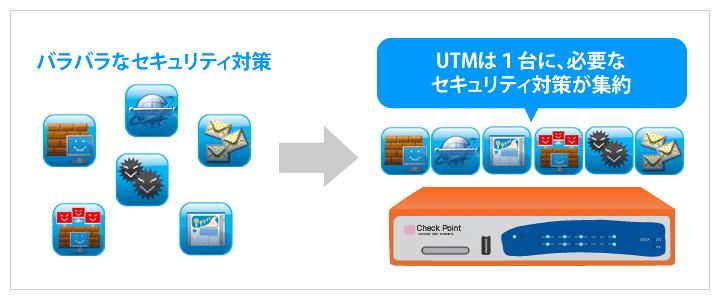 UTMは、中小企業に必要なセキュリティ機能がハードウェア1台に入っている