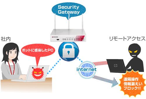 感染したPCとリモートオペレータ間の通信を検知・社団するアンチボット機能を搭載し、遠隔操作や情報漏えいを防ぎます。