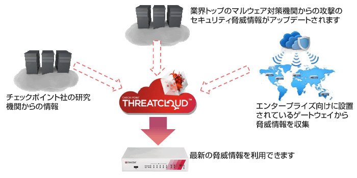 UTM CheckPointのThreatCloud