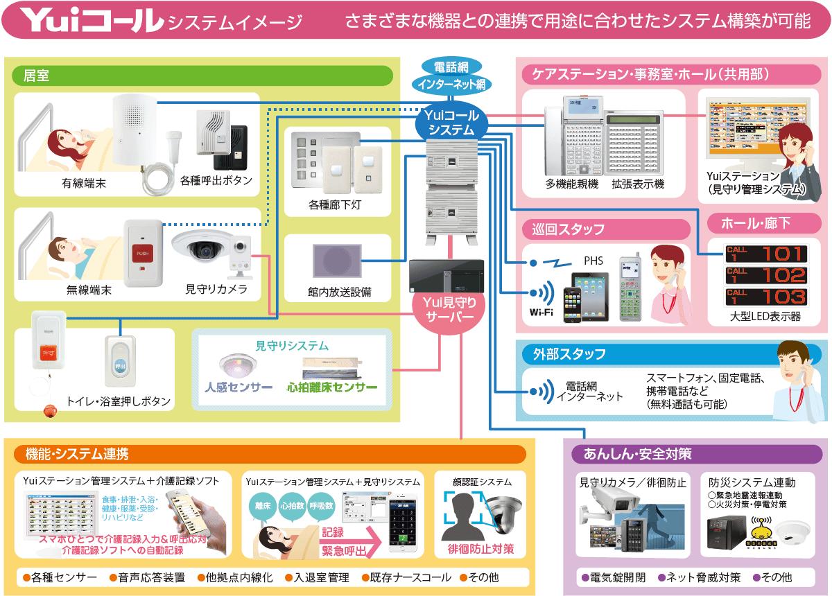 様々な機器と接続できるYuiコールのシステムイメージ図