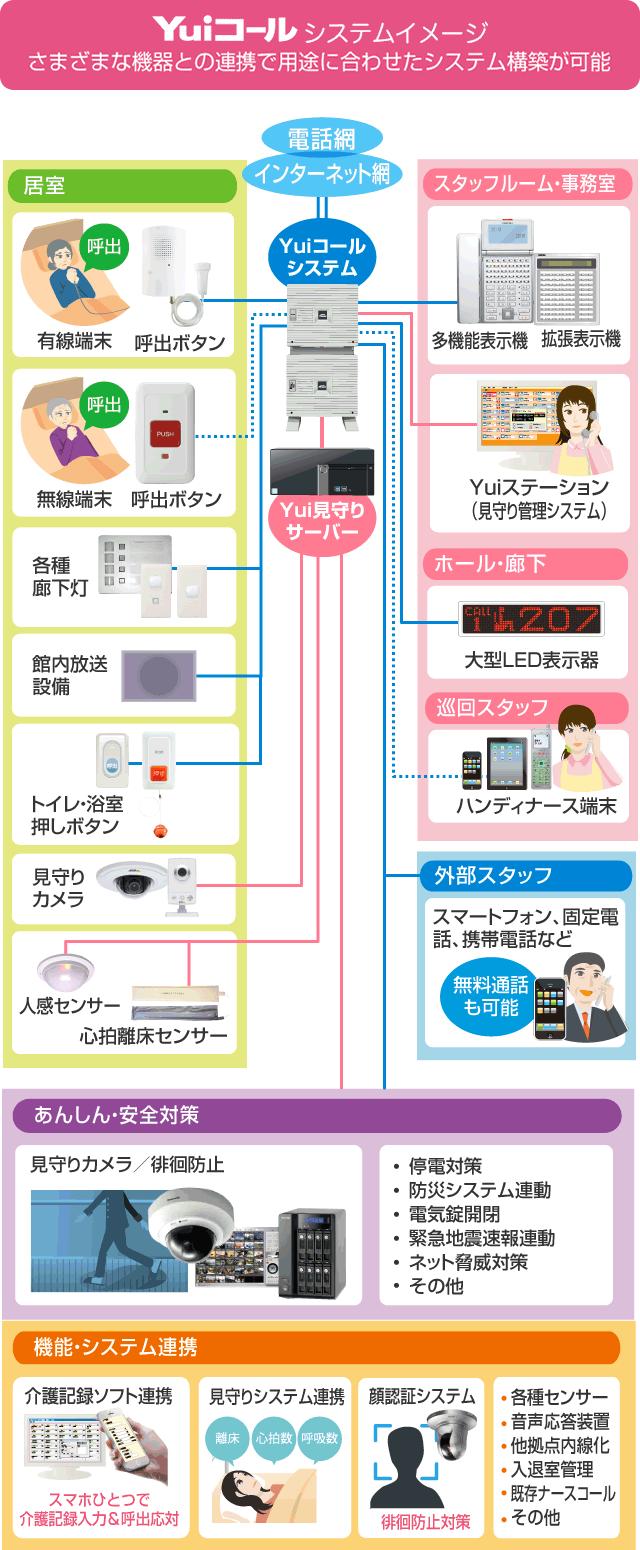 ナースコール「Yuiコール」のシステムイメージ