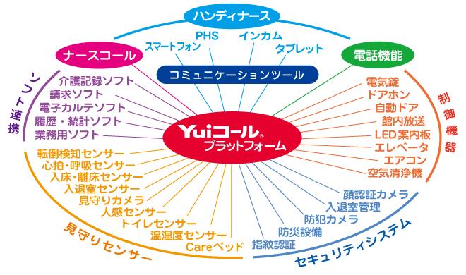 第三のナースコール「Yuiプラットフォーム」