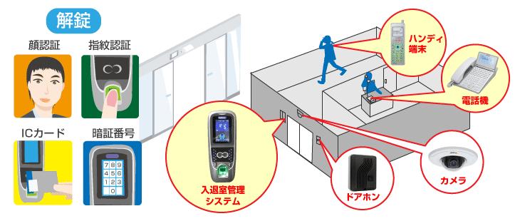 入退室管理システム