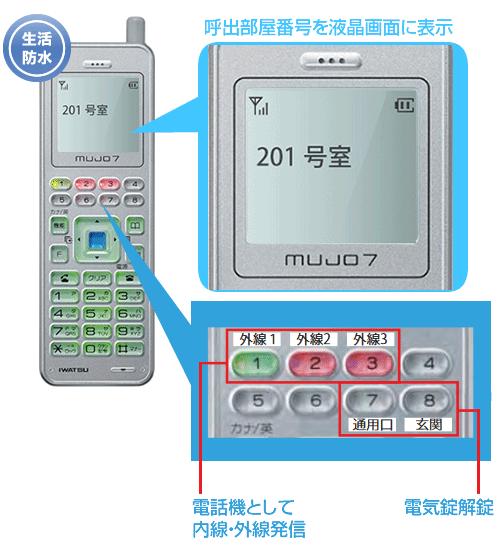 呼出し表示・相互通話対応はもちろん、内線・外線発信や電気錠解錠操作