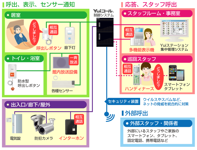 Yuiハンディナースコールシステム接続イメージ図