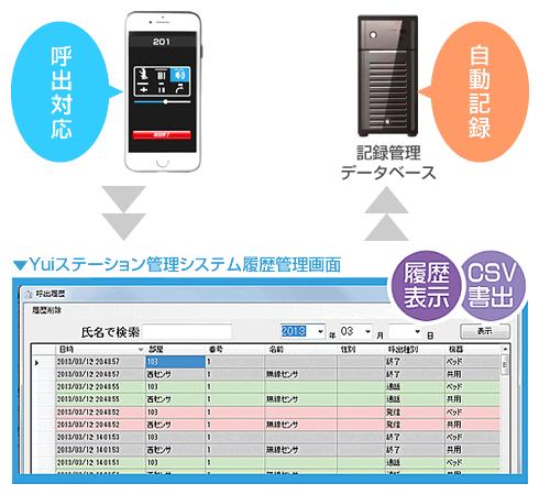 呼出対応の履歴を記録管理データベースへ自動記録