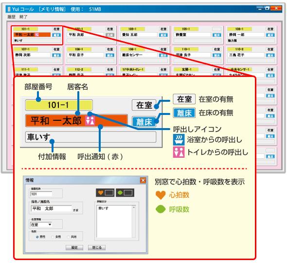 Yuiステーション(集中管理システム)の生活状態見守り画面で一括把握